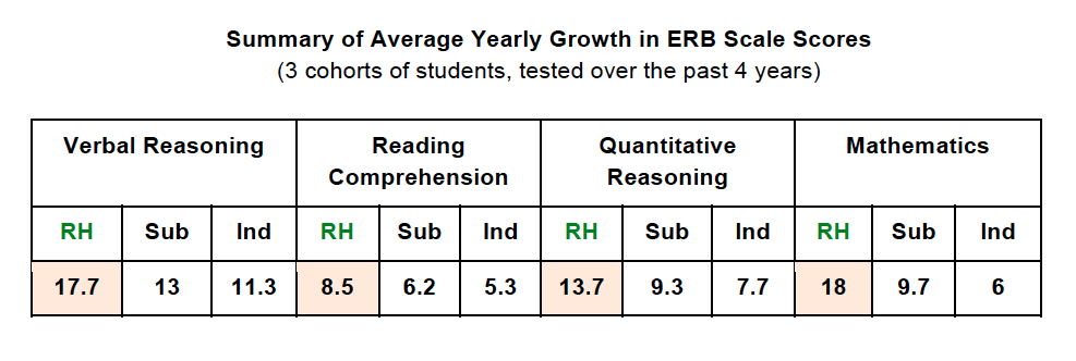 Average Yearly Growth in ERB Scale Scores